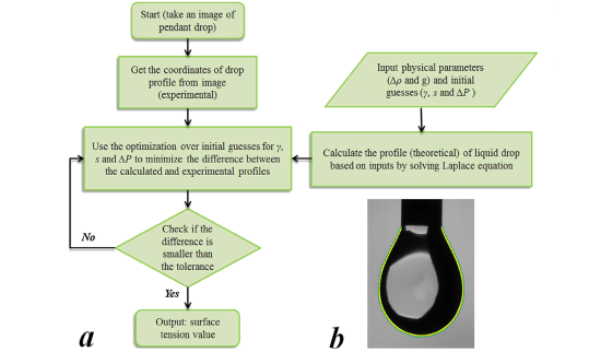 Flow chart describing the principle of using axisymmetric drop shape analysis method to find the surface tension of liquids. (b) Schematic of the experimental (yellow and theoretical (green) drop profiles.