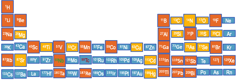 Periodic Table depicting the relative sensitivities of each element
