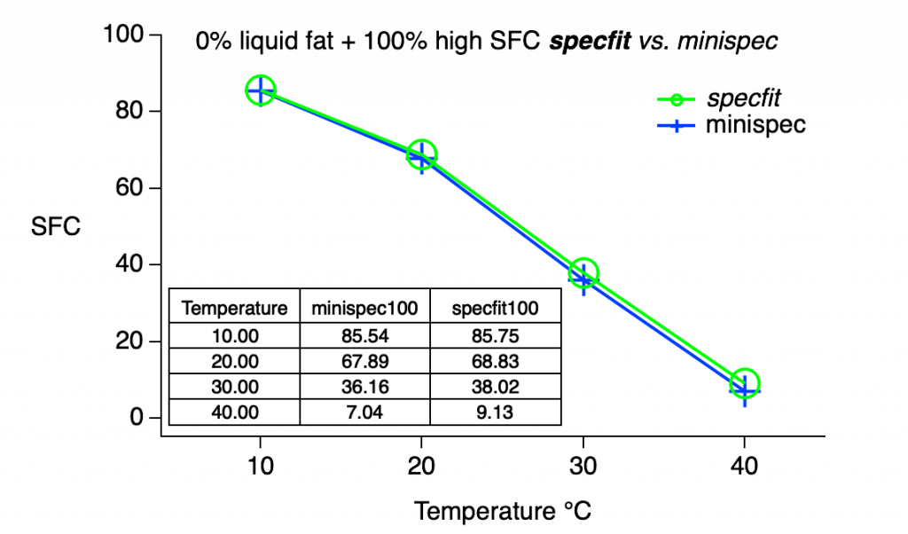 Performance comparison between specfit and minispec for high SFC oil